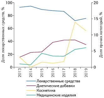 Долевое соотношение общего количества показов рекламы наТВ вразрезе различных категорий товаров «аптечной корзины» поитогам 9мес 2013–2019гг.