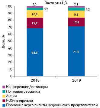 Удельный вес количества воспоминаний экспертов центров закупок оразличных видах промоции лекарственных средств поитогам 9мес 2018–2019гг.