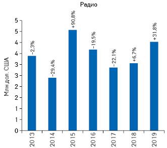 Динамика объема инвестиций врекламу товаров «аптечной корзины» нарадио поитогам 9мес 2013–2019гг. суказанием темпов прироста/убыли посравнению саналогичным периодом предыдущего года