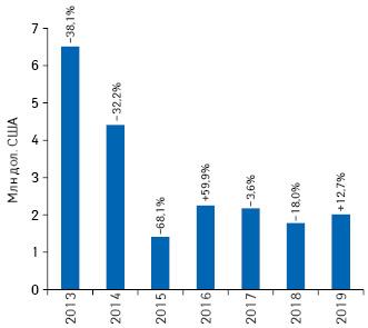 Динамика объема инвестиций врекламу товаров «аптечной корзины» внеспециализированной прессе поитогам 9мес 2013–2019гг. суказанием темпов прироста/убыли посравнению саналогичным периодом предыдущего года