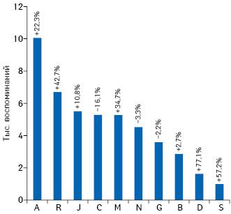 Топ-10групп АТС-классификации 1-го уровня поколичеству воспоминаний опромоции лекарственных средств посредством рекламы/информации винтернете поитогам 9мес 2019г. суказанием темпов прироста/убыли посравнению саналогичным периодом 2018г.