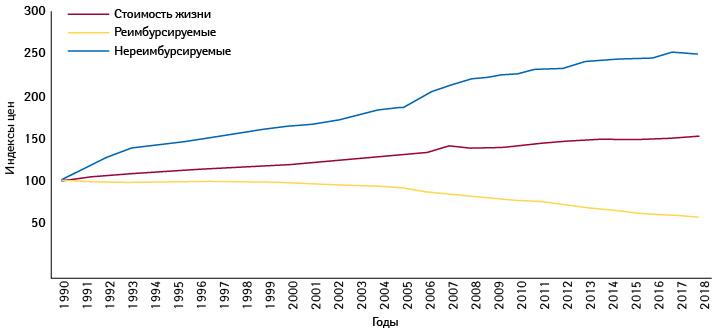 Индексы (среднегодовые) потребительских цен возмещаемых иневозмещаемых лекарственных средств, атакже стоимости жизни (1990–2018гг.; показатель за1990г. = 100) (INSEE)