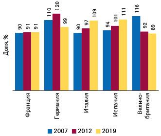 Средние отпускные цены производителей недавно выведенных нарынок лекарств вразных странах — членах ЕС как доля отсреднеевропейских, поданным IQVIA, кмоменту сбора данных в2007, 2012и2019г.*
