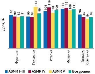 Средние отпускные цены производителей недавно выведенных нарынок лекарств вразных странах — членах ЕС как доля отсреднеевропейских взависимости откласса инновационности, поданным IQVIA, к2019г. (Франция, 2019)