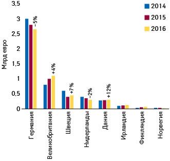Динамика объемов параллельного импорта нарынках топ-8 (2014–2016гг.) (поданным IQVIA)