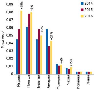 Динамика объемов параллельного импорта нарынках «второго эшелона» (2014–2016гг.) (поданным IQVIA)