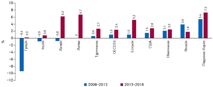 Щорічний приріст/зниження видатків наохорону здоров'я врозрахунку надушу населення удеяких країнах— членах OECD та всередньому у36країнах OECD у2008–2018рр. (або найближчому році)