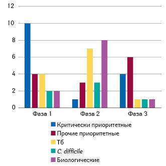 Антибактериальные средства, находящиеся вклинической разработке (фазы 1–3)