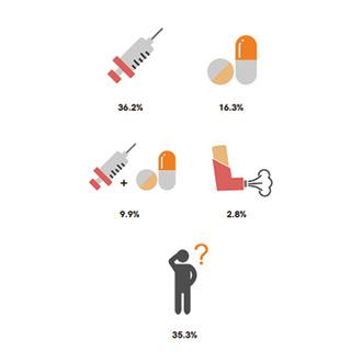 Доля разрабатываемых лекарств вразрезе путей введения