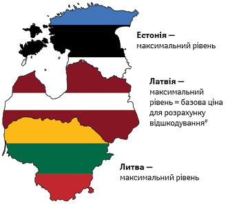 Тип регуляції гуртових та роздрібних націнок у країнах Балтії