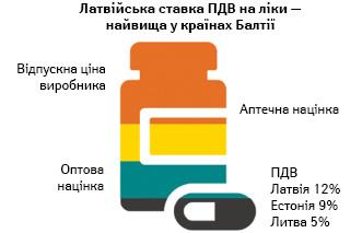Компоненти роздібної ціни наліки та ставки ПДВ українах Балтії