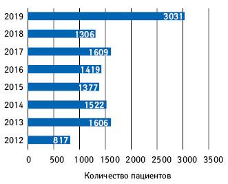 Количество пациентов, охваченных программой лечения рака легкого (program B.6)