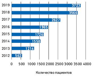 Количество пациентов, охваченных программой лечения рака толстого кишечника (program B.4)