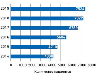 Количество пациентов, охваченных программой лечения рака молочной железы (program B.9)