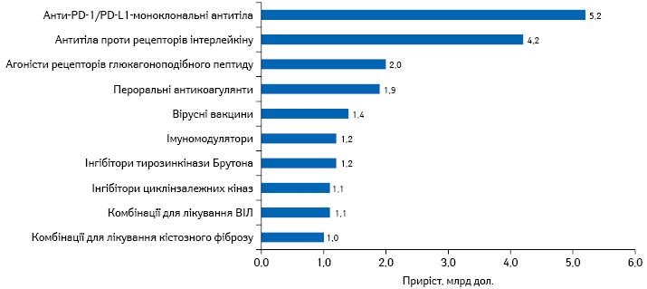 Основні драйвери зростання світового фармринку у2020р.*
