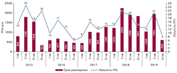 Кількість угод і обсяги інвестицій, залучених біотехнологічними компаніями задопомогою IPO назахідних фондових біржах, протягом I кв. 2015 — III кв. 2019р.*