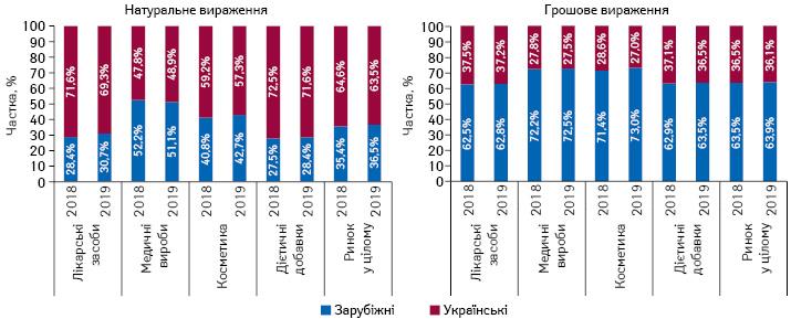 Структура аптечного продажу товарів «аптечного кошика» українського і зарубіжного виробництва (за місцем виробництва) вгрошовому і натуральному вираженні за підсумками 2018–2019 рр.
