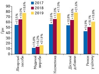 Динаміка середньозваженої вартості 1 упаковки різних категорій товарів «аптечного кошика» за підсумками 2017–2019 рр. із зазначенням темпів приросту/спаду порівняно з попереднім роком
