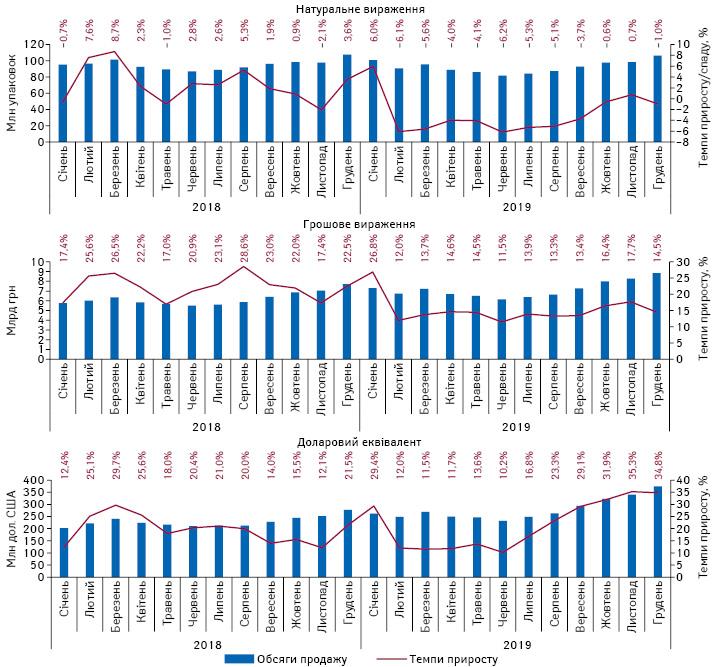 Помісячна динаміка аптечного продажу лікарських засобів у натуральному і грошовому вираженні, а також доларовому еквіваленті із січня 2018 до грудня 2019 р. із зазначенням темпів приросту/спаду порівняно з аналогічним періодом попереднього року