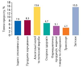 Темпи приросту споживчих цін нарізні категорії товарів за підсумками 2019 р. порівняно з 2018 р., за даними ДССУ