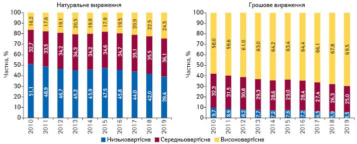 Структура аптечного продажу лікарських засобів у розрізі цінових ніш** у грошовому і натуральному вираженні за підсумками 2010–2019 рр.