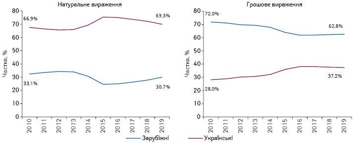 Структура аптечного продажу лікарських засобів зарубіжного і українського виробництва (за місцем виробництва) вгрошовому і натуральному вираженні за підсумками 2010–2019рр.
