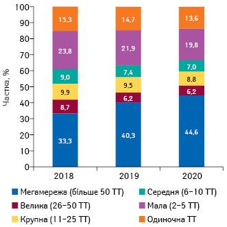 Питома вага торгових точок (ТТ) урозрізі розмірів аптечної мережі станом насічень 2018–2020рр.