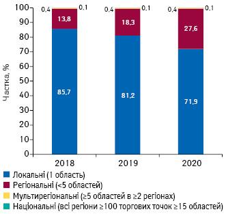 Структура торгових точок і аптечних мереж залежно від географічного охоплення аптечного підприємства станом насічень 2018–2020рр.