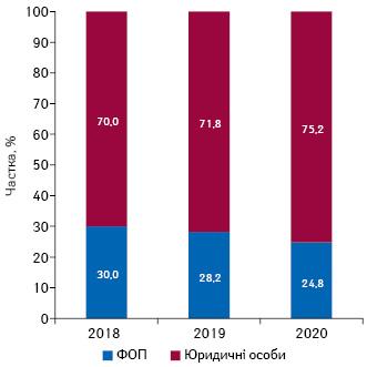 Структура торгових точок урозрізі форм власності станом насічень 2018–2020рр.