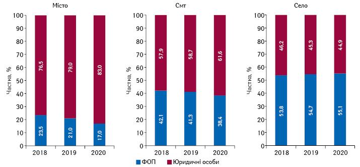 Структура торгових точок урозрізі форм власності врізних типах населених пунктів станом насічень 2018–2020рр.