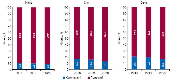Структура торгових точок комунальних та приватних аптечних підприємств урізних типах населених пунктів станом насічень 2018–2020рр.
