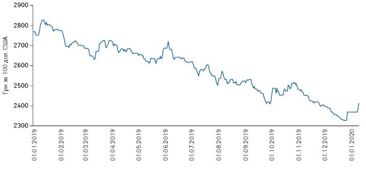 Динаміка офіційного курсу гривні повідношенню до долара США за період з 1 січня 2019 до 10 січня 2020 р. за даними Національного банку України