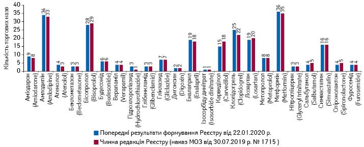 Кількість торгових назв препаратів у розрізі МННвоновленій та чинній редакціях Реєстру лікарських засобів, вартість яких підлягає відшкодуванню