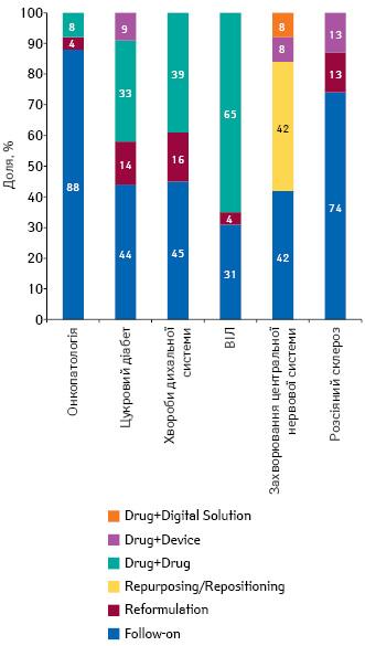 Типи VAMs, схвалених EMA протягом січня 2011— квітня 2018р. урозрізі деяких груп захворювань