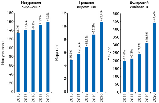 Обсяги роздрібної реалізації товарів «аптечного кошика» у грошовому і натуральному вираженні, а також у доларовому еквіваленті за підсумками 2016–2020рр. із зазначенням темпів приросту/спаду порівняно з аналогічним періодом попереднього року