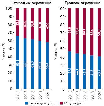 Структура аптечного продажу рецептурних і безрецептурних лікарських засобів у грошовому і натуральному вираженні за підсумками січня2016–2020рр.