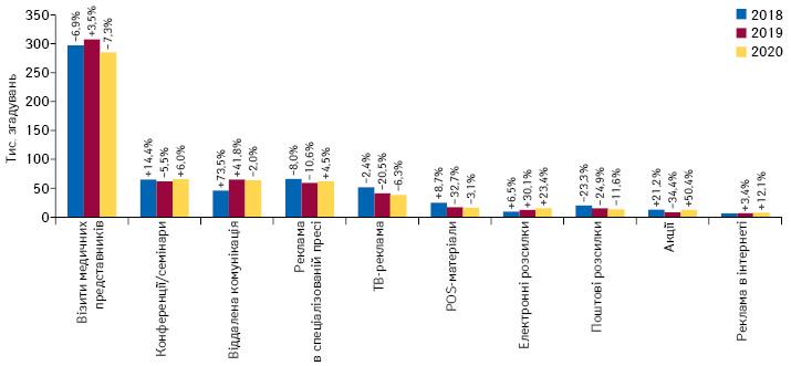 Кількість згадувань фахівців охорони здоров'я про різні види промоції**** товарів «аптечного кошика» за підсумками січня 2018–2020рр. із зазначенням темпів приросту/спаду порівняно з аналогічним періодом попереднього року