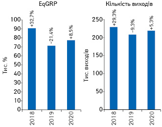 Динаміка кількості виходів рекламних роликів товарів «аптечного кошика» і рівня контакту з аудиторією EqGRP за підсумками січня2018–2020рр. із зазначенням темпів приросту/спаду порівняно з аналогічним періодом попереднього року