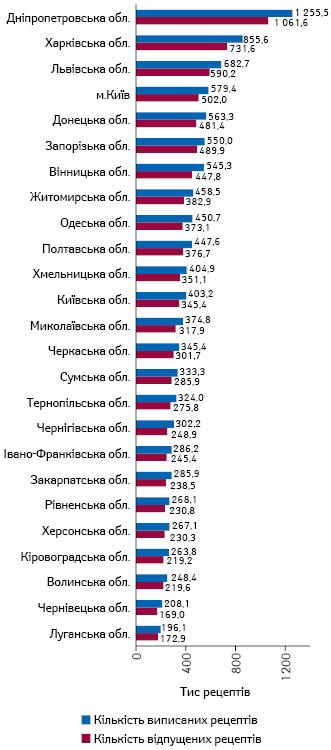 Розподіл кількості виписаних та відпущених електронних рецептів врозрізі регіонів за період квітень–грудень 2019р. за даними НСЗУ