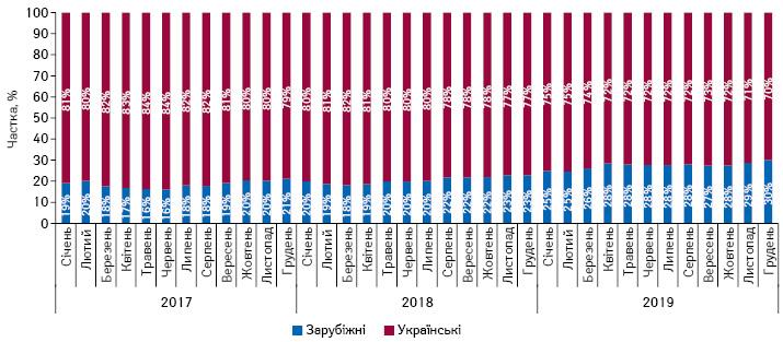 Динаміка питомої ваги аптечного продажу лікарських засобів, вартість яких відшкодовується державою, врозрізі українського та зарубіжного виробництва заперіод зсічня2017 погрудень 2019р. внатуральному вираженні за даними «Proxima Research»