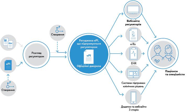 Пропонована модель регуляторного схвалення ePI (може бути змінена зарезультатами техніко-економічного обґрунтування вже після запуску проєкту ePI). Інформація пропродукт (PI) підлягає перетворенню велектронний формат (ePI) силами власника дозволу намаркетинг (Marketing authorisation holder— МАН). Відповідність PI, схваленої регулятором, і нової конвертованої вцифровий формат версії має бути задекларовано МАН. Після цього ePI препаратів, схвалених зацентралізованою або національною процедурою, будуть доступними через Європейський фармацевтичний вебпортал (European medicines web portal— EMWP) і вебсторінки регуляторних органів країн-членів. Системи електронних рецептів (e-Rx), електронних медичних карт (Electronic Health Records — EHR), атакож різні додатки для пацієнта/споживача можуть використовувати ePI повністю або частково.
