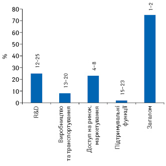 Оцінка «McKinsey&Company» покращення EBITDA фармкомпаній у10-річній перспективі зарахунок застосування технологій аналізу даних