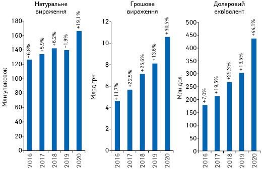 Обсяги роздрібної реалізації товарів «аптечного кошика» у грошовому і натуральному вираженні, а також У доларовому еквіваленті (IB) за підсумками лютого 2016–2020 рр. із зазначенням темпів приросту/спаду порівняно з аналогічним періодом попереднього року