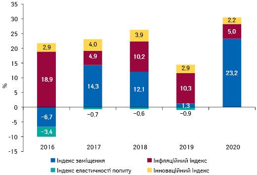 Індикатори зміни обсягів аптечного продажу товарів «аптечного кошика» вгрошовому вираженні за підсумками лютого 2016–2020 рр. порівняно з аналогічним періодом попереднього року