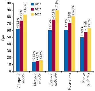 Динаміка середньозваженої вартості 1 упаковки різних категорій товарів «аптечного кошика» за підсумками лютого 2018–2020 рр. із зазначенням темпів приросту/спаду порівняно з аналогічним періодом попереднього року