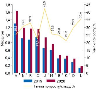 Динаміка аптечного продажу лікарських засобів врозрізі топ-10 груп АТС-класифікації 1-го рівня вгрошовому вираженні за підсумками лютого 2019–2020 рр. із зазначенням темпів приросту їх реалізації порівняно з аналогічним періодом попереднього року