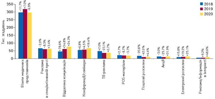 Кількість згадувань фахівців охорони здоров'я про різні види промоції**** товарів «аптечного кошика» за підсумками лютого 2018–2020 рр. із зазначенням темпів приросту/спаду порівняно з аналогічним періодом попереднього року