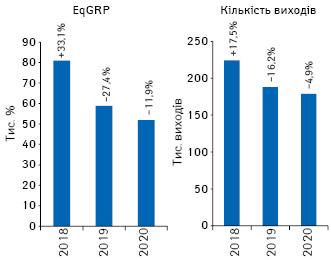 Динаміка кількості виходів рекламних роликів товарів «аптечного кошика» і рівня контакту з аудиторією EqGRP за підсумками лютого 2018–2020 рр. із зазначенням темпів приросту/спаду порівняно з аналогічним періодом попереднього року