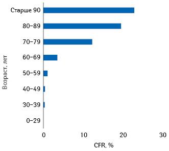 Грубый показатель смертности (crude fatality ratio— CFR) вразных возрастных группах населения Италии (посостоянию на17марта,