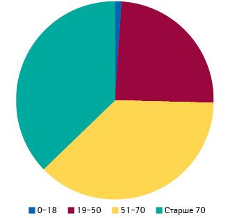 Распределение заболевших жителей Италии повозрасту (посостоянию на17марта,
